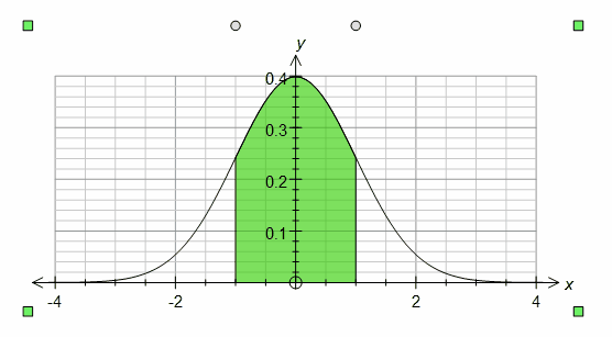 Normal distribution curve this is a normal distribution curve that has been shaded between z 1 and z 1 ccuart Image collections